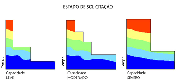 Estado de Solicitação - Talha Elétrica de Cabo de Aço